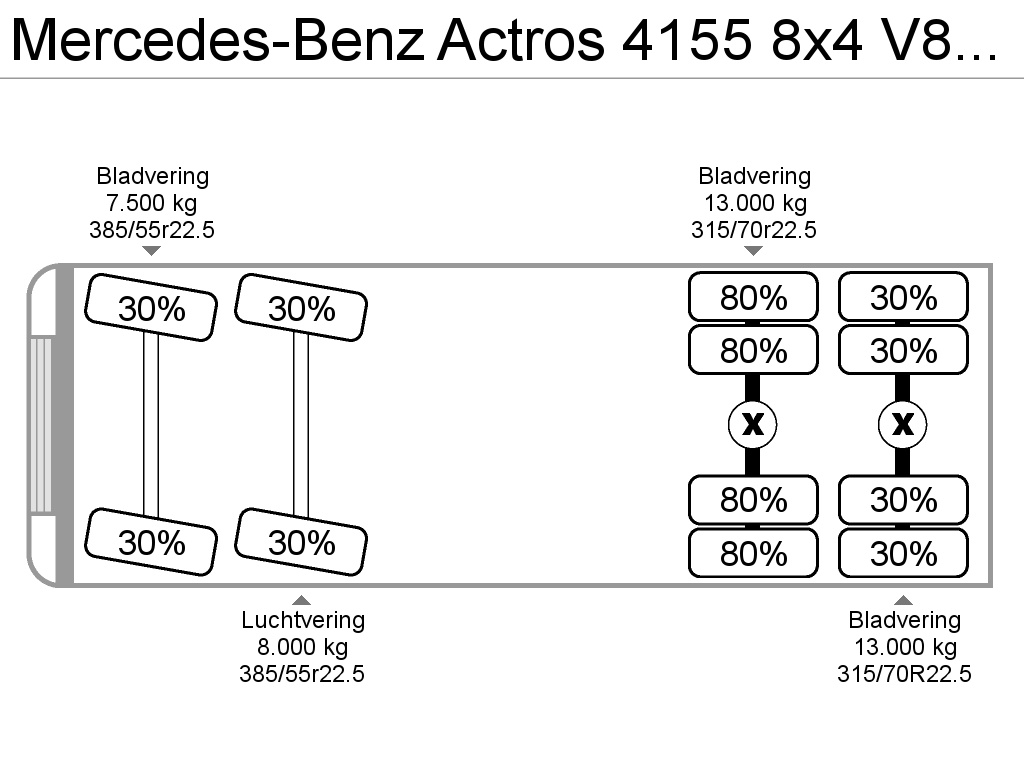 Mercedes Benz Actros 4155 8x4 V8 Euro 5 Retarder 120 Ton Lager Wiring Diagram 8